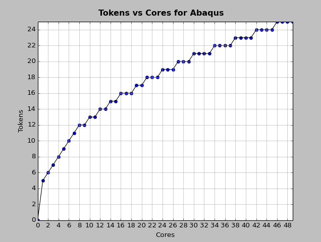 tokens_cores